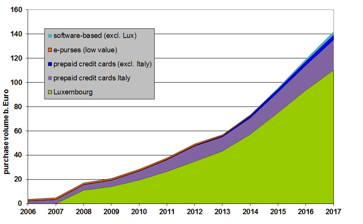 Zahlungstransaktionen mit E-Geld in der Eurozone_HGO_1