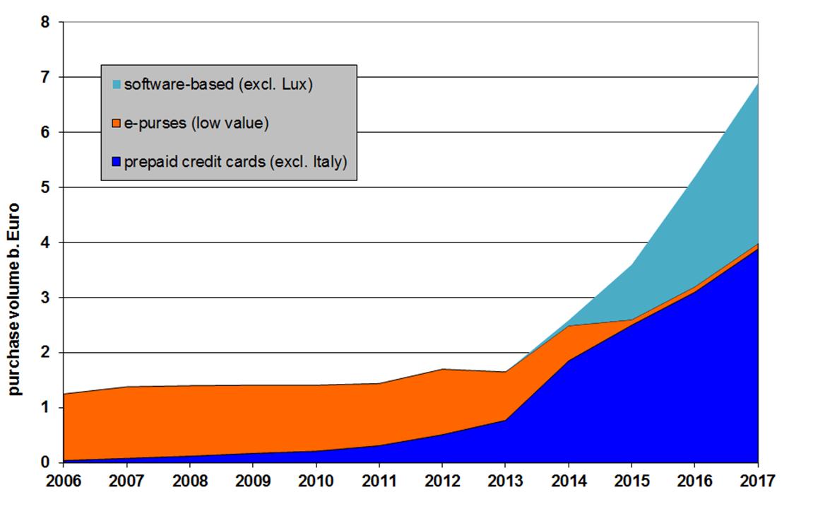 Zahlungstransaktionen mit E-Geld in der Eurozone_HGO_2