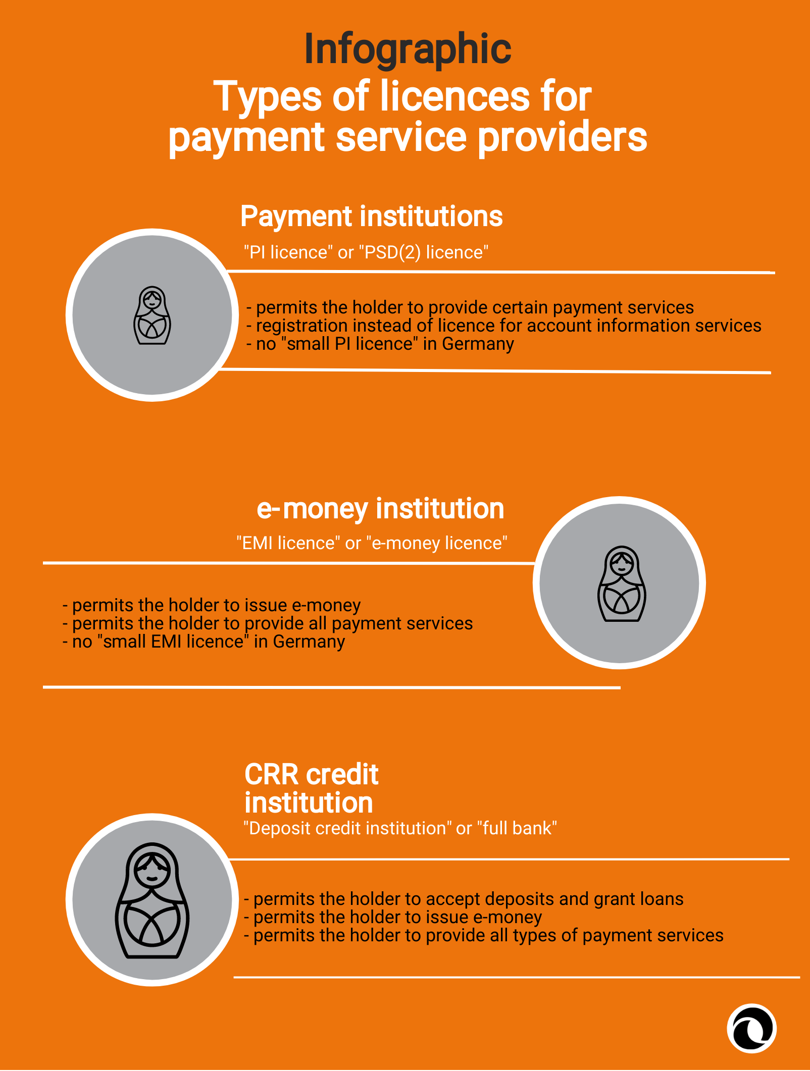 Types of licences | Infographics | PayTechLaw