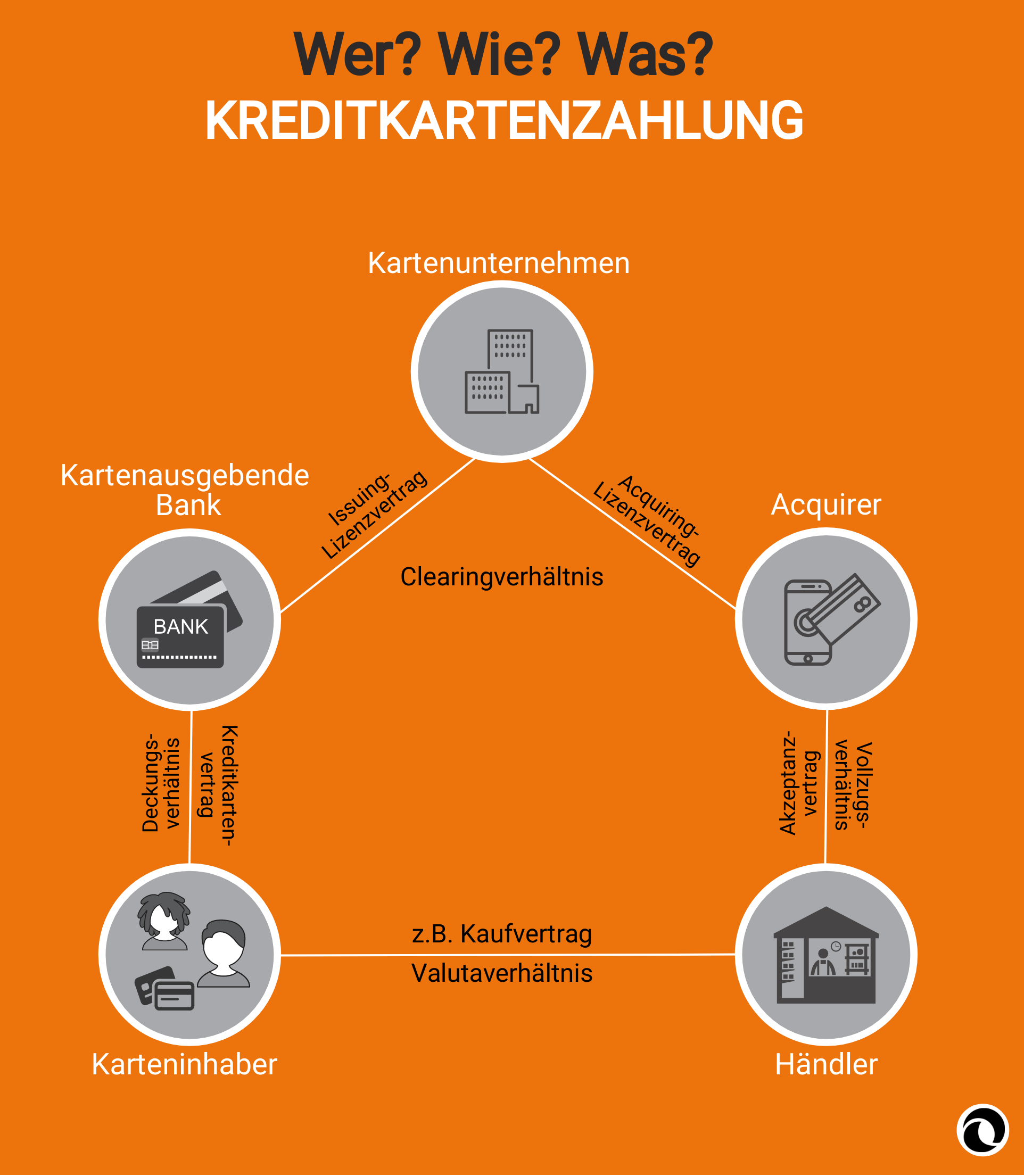 Infografik Kreditkartenzahlung | PayTechLaw