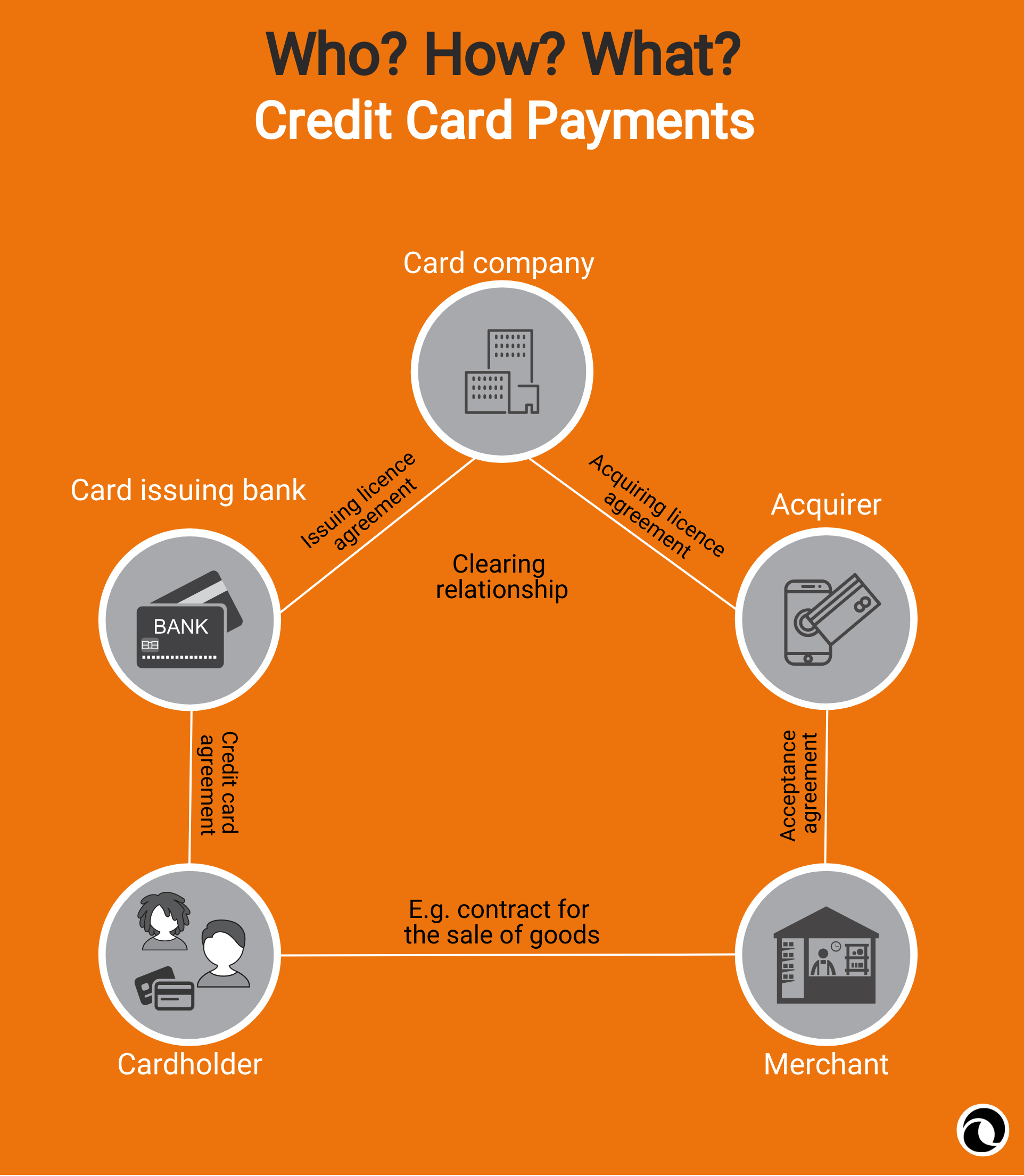 Infographics | Credit card payments | PayTechLaw