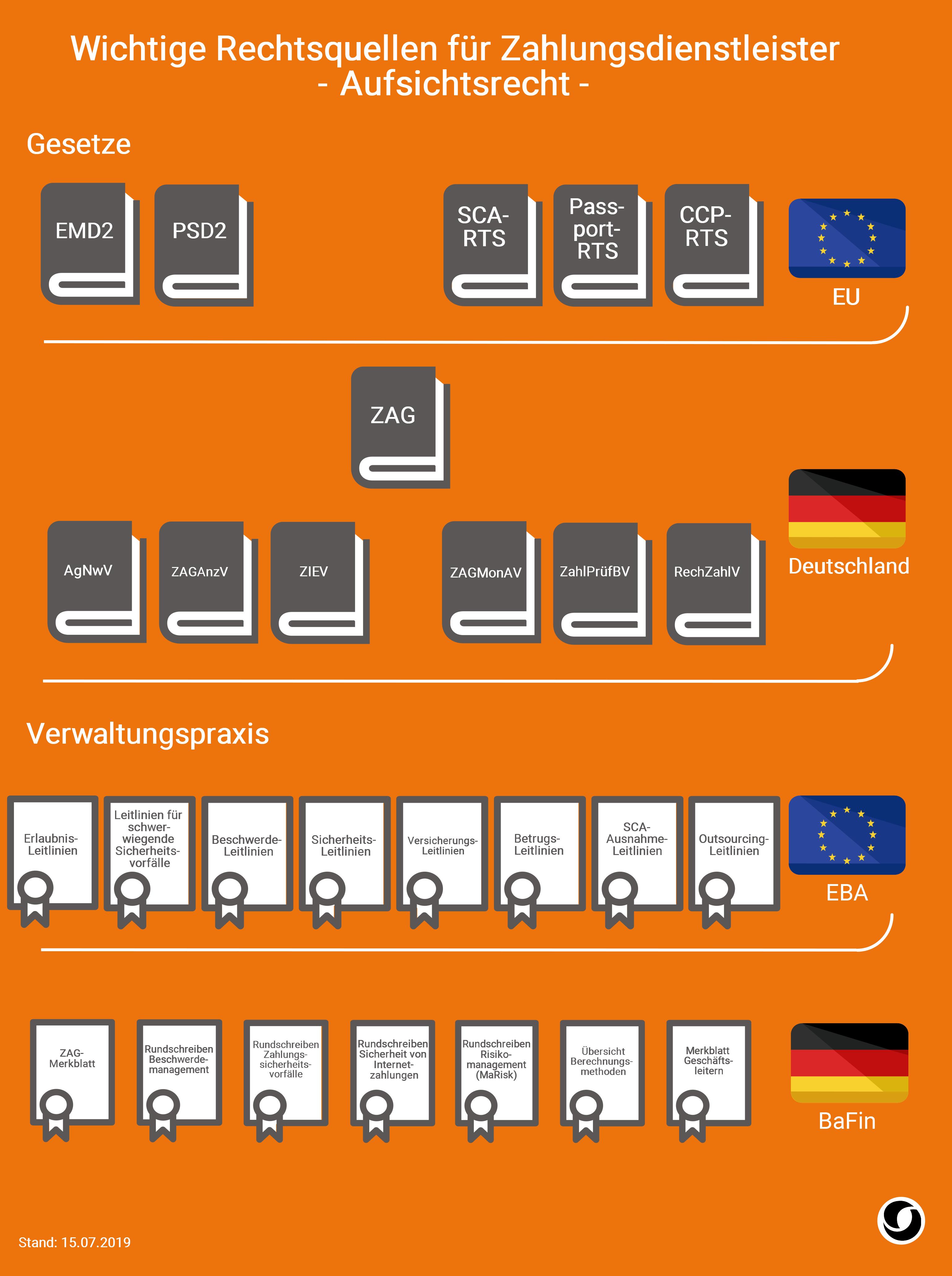 Infografik: Wichtige Rechtsquellen für Zahlungsdienstleister im Aufsichtsrecht   PayTechLaw