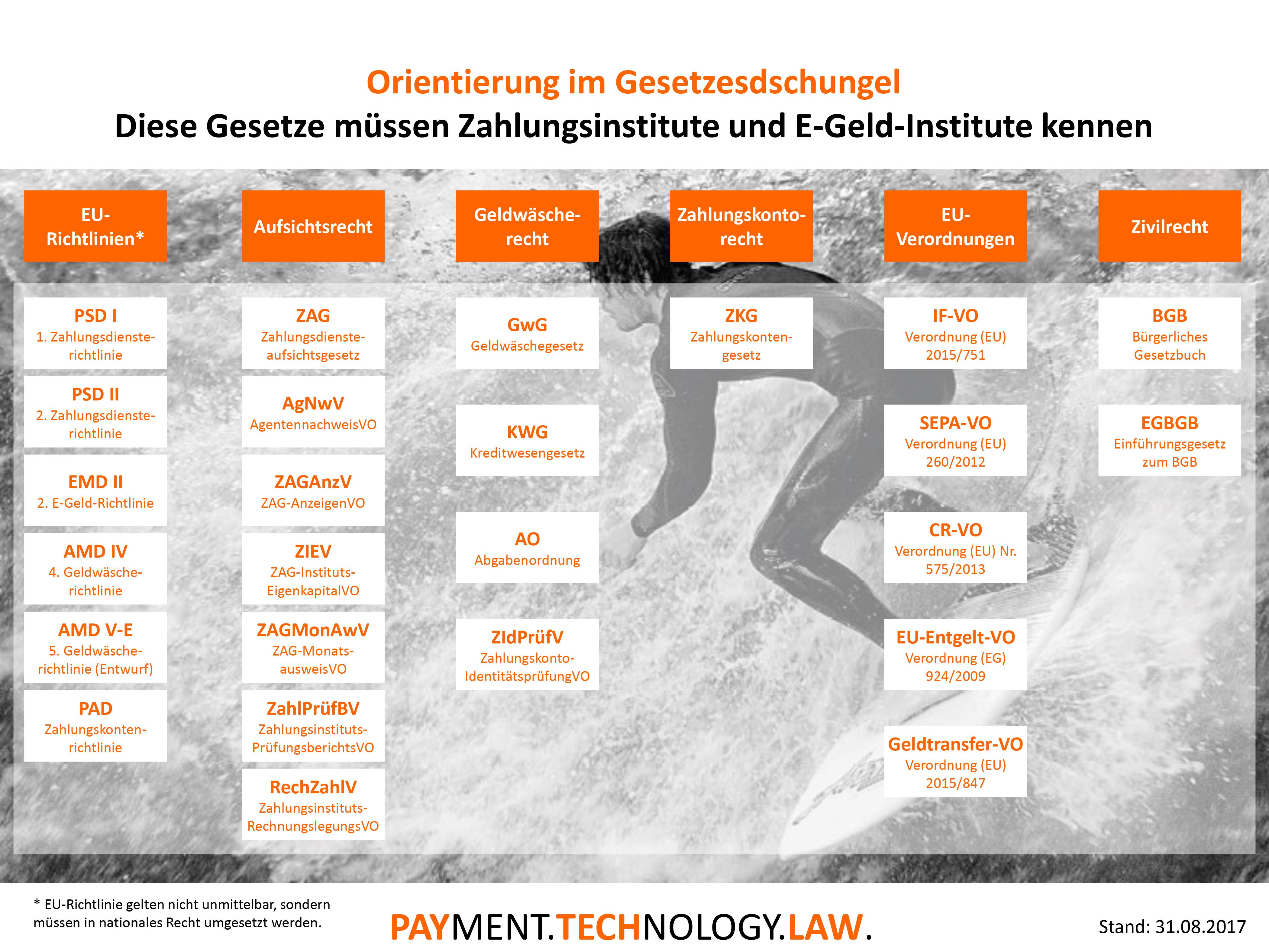 Infografik: Diese Gesetze müssen Zahlungs- und E-Geld-Institute kennen. Ein Update..