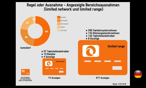Infografik limited network & limited range | PayTechLaw