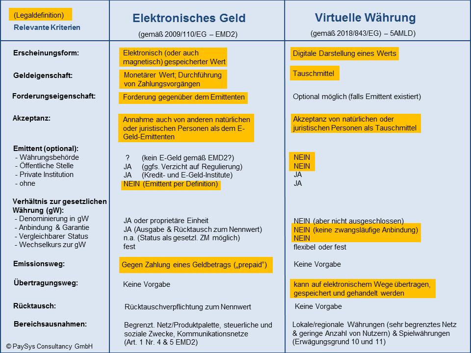 VC versus E-Geld