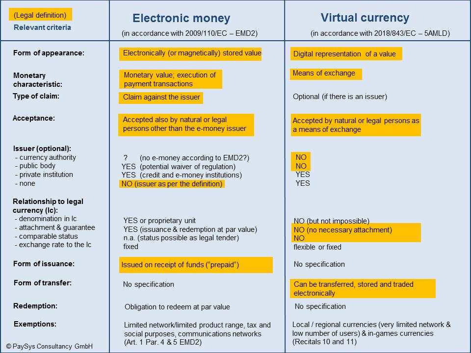 VC vs. e-money | PayTechLaw